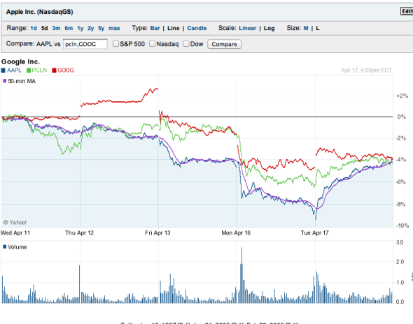 which stock is the best to buy in 2012?